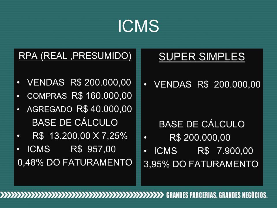 ICMS RPA (REAL,PRESUMIDO) VENDAS R$ 200.000,00 COMPRAS R$ 160.000,00 AGREGADO R$ 40.000,00 BASE DE CÁLCULO R$ 13.200,00 X 7,25% ICMS R$ 957,00 0,48% DO FATURAMENTO SUPER SIMPLES VENDAS R$ 200.000,00 BASE DE CÁLCULO R$ 200.000,00 ICMS R$ 7.900,00 3,95% DO FATURAMENTO
