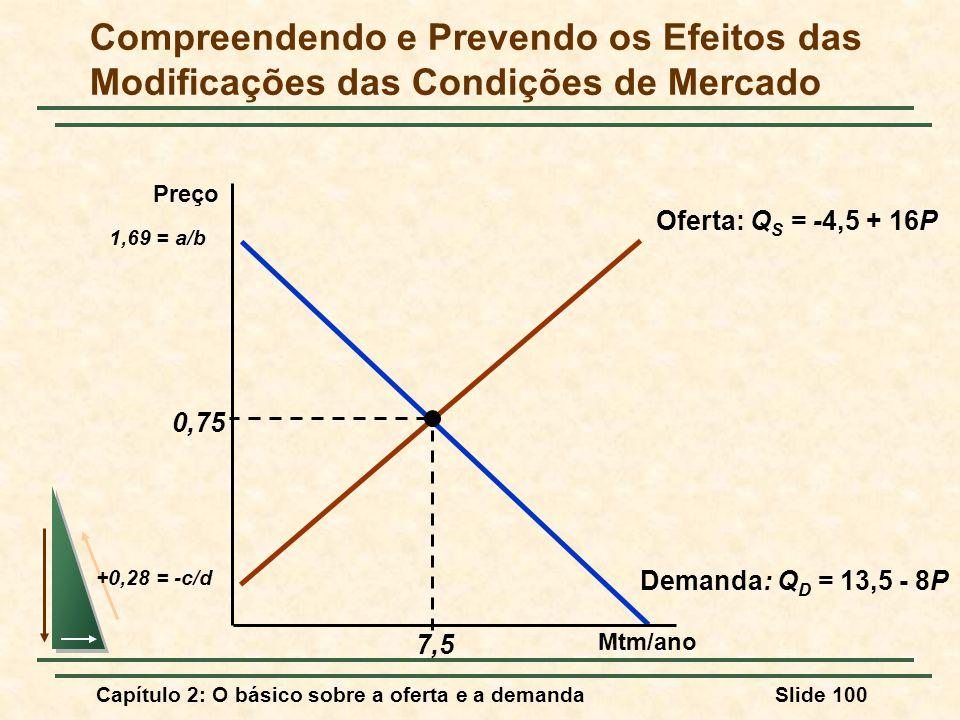 Capítulo 2: O básico sobre a oferta e a demandaSlide 100 Oferta: Q S = -4,5 + 16P +0,28 = -c/d Demanda: Q D = 13,5 - 8P 1,69 = a/b 0,75 7,5 Compreende