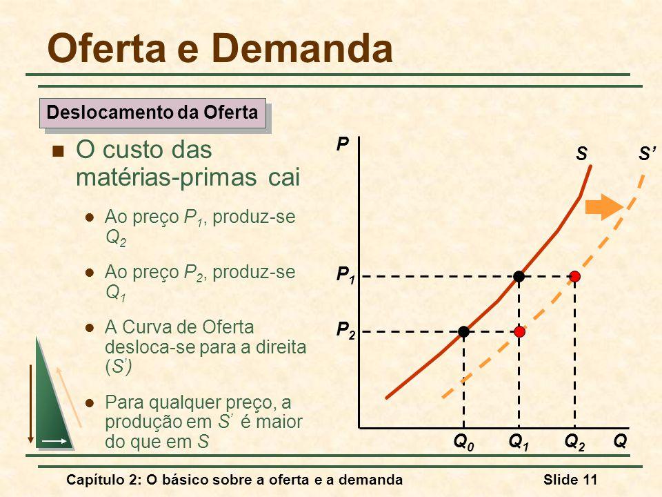 Capítulo 2: O básico sobre a oferta e a demandaSlide 11 Oferta e Demanda O custo das matérias-primas cai Ao preço P 1, produz-se Q 2 Ao preço P 2, pro
