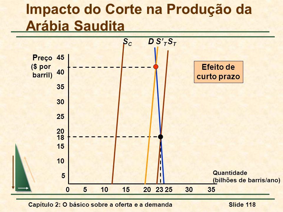 Capítulo 2: O básico sobre a oferta e a demandaSlide 118 D Quantidade (bilhões de barris/ano) P reço ($ por barril) 5 18 STST 05152025303510 15 20 25