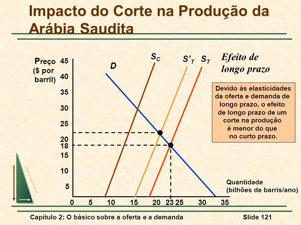 Capítulo 2: O básico sobre a oferta e a demandaSlide 121 D Quantidade (bilhões de barris/ano) P reço ($ por barril) 5 STST 05152025303510 15 20 25 30