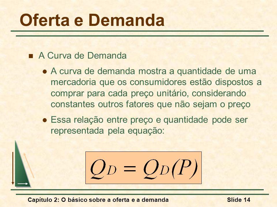 Capítulo 2: O básico sobre a oferta e a demandaSlide 14 Oferta e Demanda A Curva de Demanda A curva de demanda mostra a quantidade de uma mercadoria q