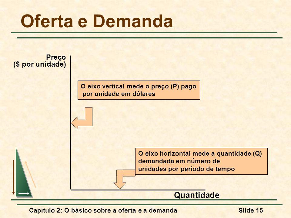 Capítulo 2: O básico sobre a oferta e a demandaSlide 15 Oferta e Demanda Quantidade O eixo horizontal mede a quantidade (Q) demandada em número de uni