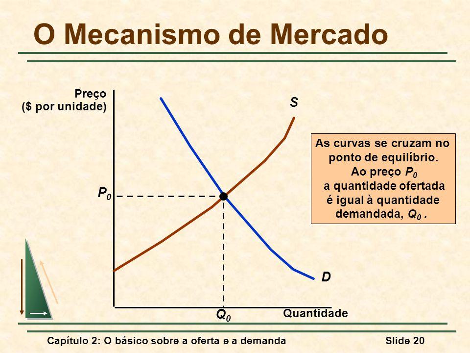 Capítulo 2: O básico sobre a oferta e a demandaSlide 20 O Mecanismo de Mercado Quantidade D S As curvas se cruzam no ponto de equilíbrio. Ao preço P 0