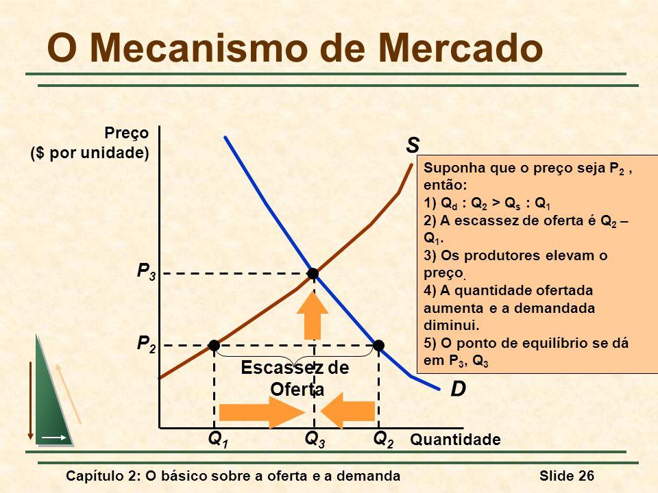 Capítulo 2: O básico sobre a oferta e a demandaSlide 26 O Mecanismo de Mercado D S Q1Q1 Q2Q2 P2P2 Escassez de Oferta Quantidade Preço ($ por unidade)