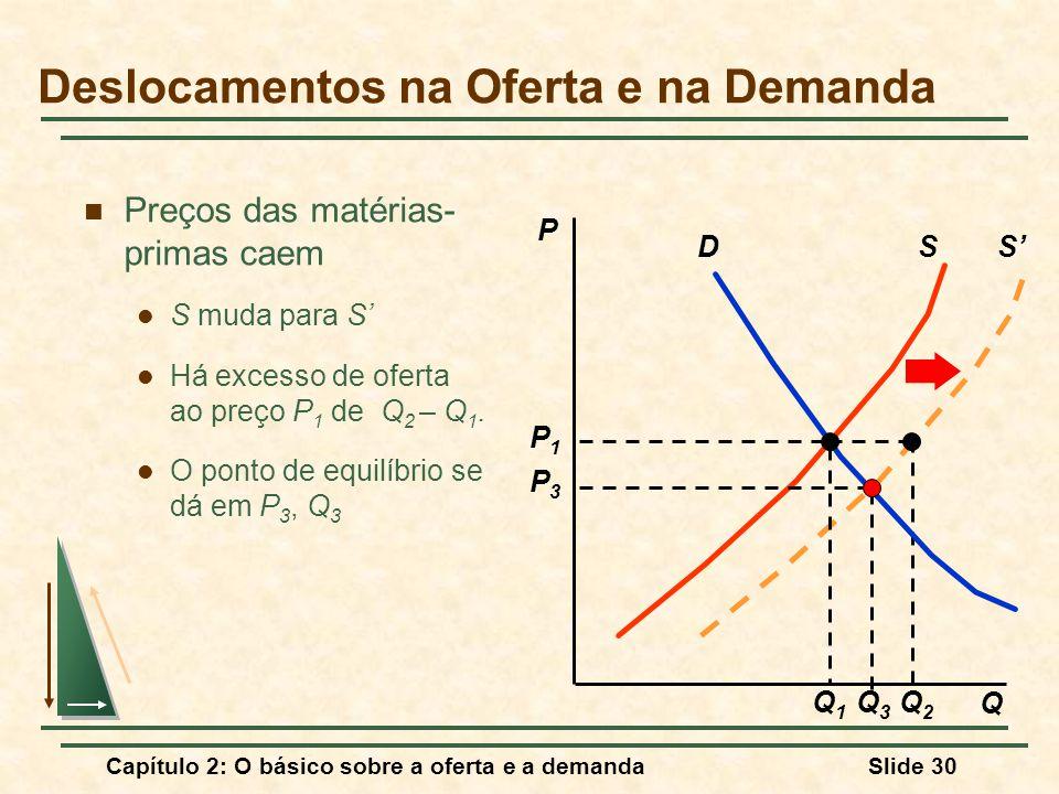 Capítulo 2: O básico sobre a oferta e a demandaSlide 30 S' Q2Q2 Preços das matérias- primas caem S muda para S' Há excesso de oferta ao preço P 1 de Q