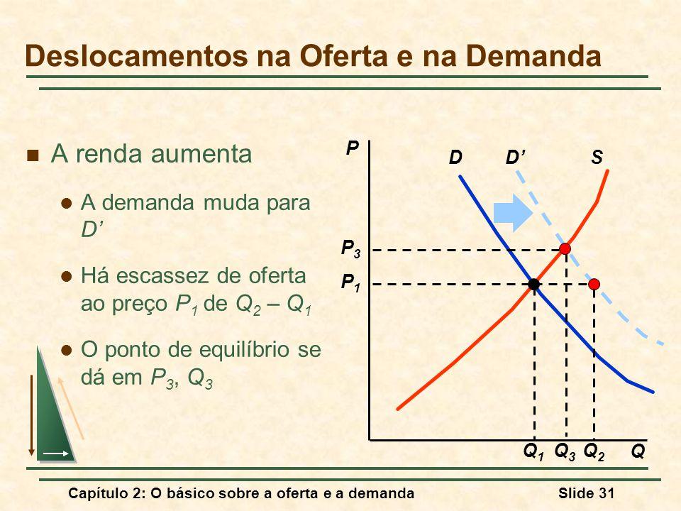 Capítulo 2: O básico sobre a oferta e a demandaSlide 31 D'SD Q3Q3 P3P3 A renda aumenta A demanda muda para D' Há escassez de oferta ao preço P 1 de Q