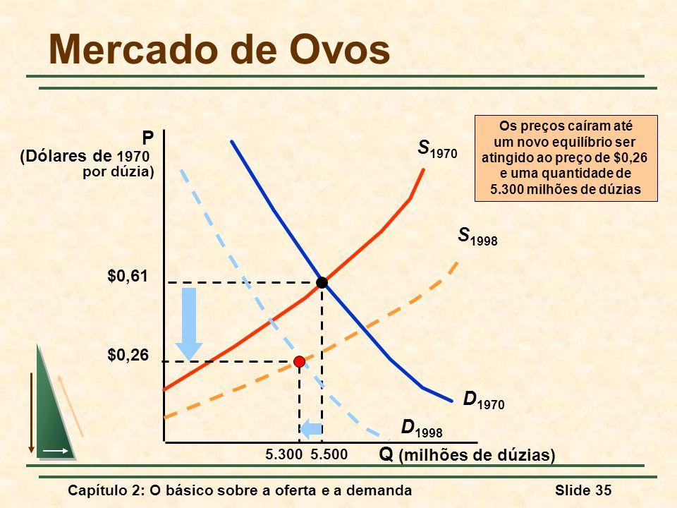 Capítulo 2: O básico sobre a oferta e a demandaSlide 35 Mercado de Ovos Q (milhões de dúzias) P (Dólares de 1970 por dúzia) D 1970 S 1970 $0,61 5.500