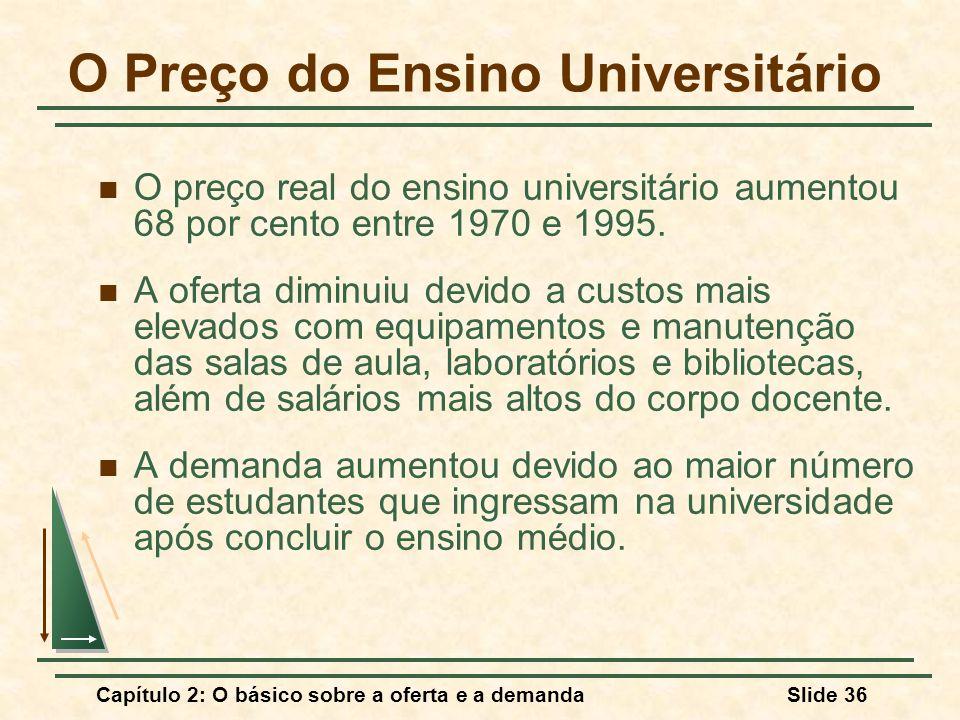 Capítulo 2: O básico sobre a oferta e a demandaSlide 36 O Preço do Ensino Universitário O preço real do ensino universitário aumentou 68 por cento ent