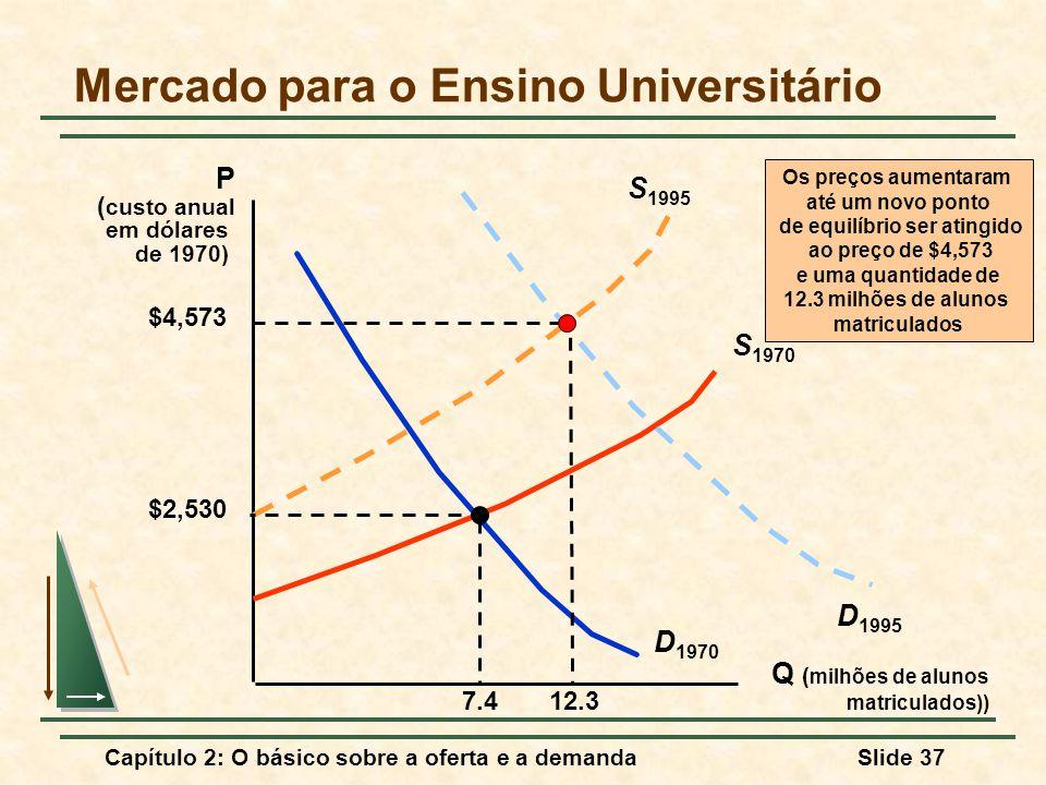 Capítulo 2: O básico sobre a oferta e a demandaSlide 37 Mercado para o Ensino Universitário Q ( milhões de alunos matriculados)) P ( custo anual em dó