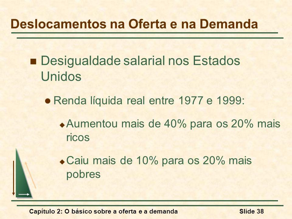 Capítulo 2: O básico sobre a oferta e a demandaSlide 38 Deslocamentos na Oferta e na Demanda Desigualdade salarial nos Estados Unidos Renda líquida re