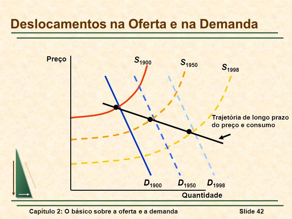 Capítulo 2: O básico sobre a oferta e a demandaSlide 42 S 1998 D 1998 D 1900 S 1900 S 1950 D 1950 Trajetória de longo prazo do preço e consumo Desloca