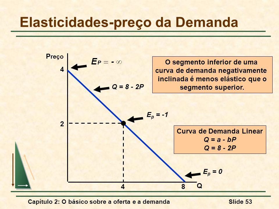 Capítulo 2: O básico sobre a oferta e a demandaSlide 53 Elasticidades-preço da Demanda Q P reço Q = 8 - 2P E p = -1 E p = 0 O segmento inferior de uma