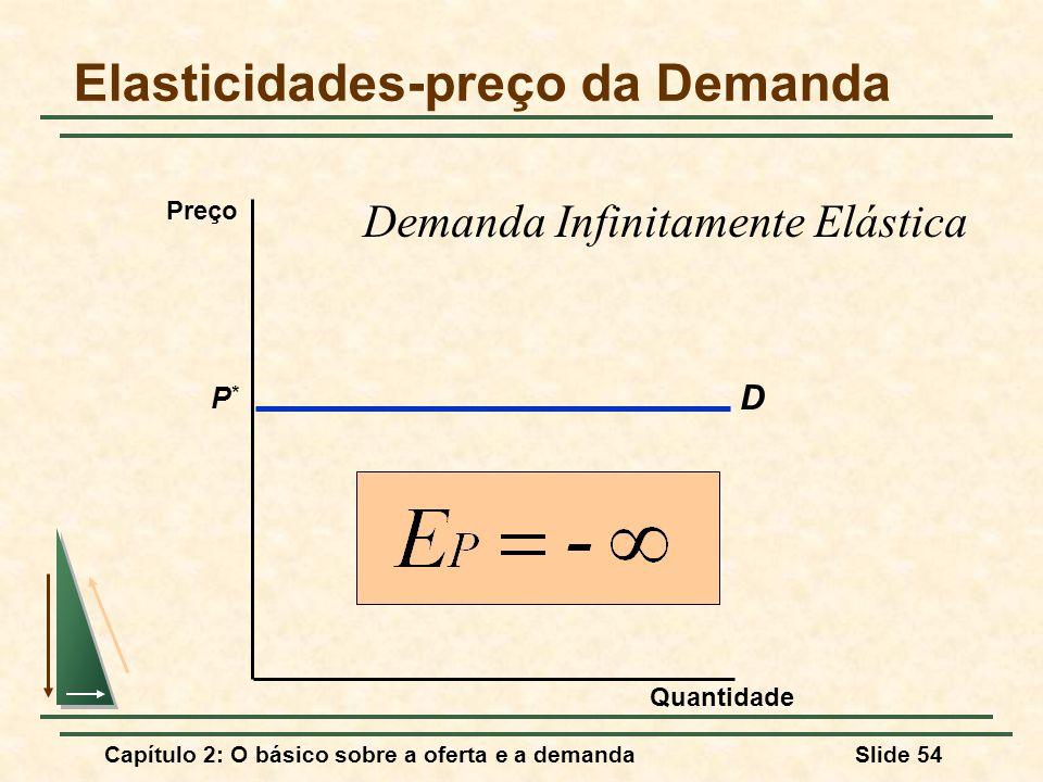 Capítulo 2: O básico sobre a oferta e a demandaSlide 54 Elasticidades-preço da Demanda D P*P* Quantidade Preço Demanda Infinitamente Elástica