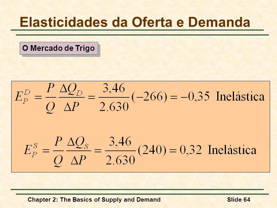 Elasticidades da Oferta e Demanda O Mercado de Trigo Chapter 2: The Basics of Supply and DemandSlide 64