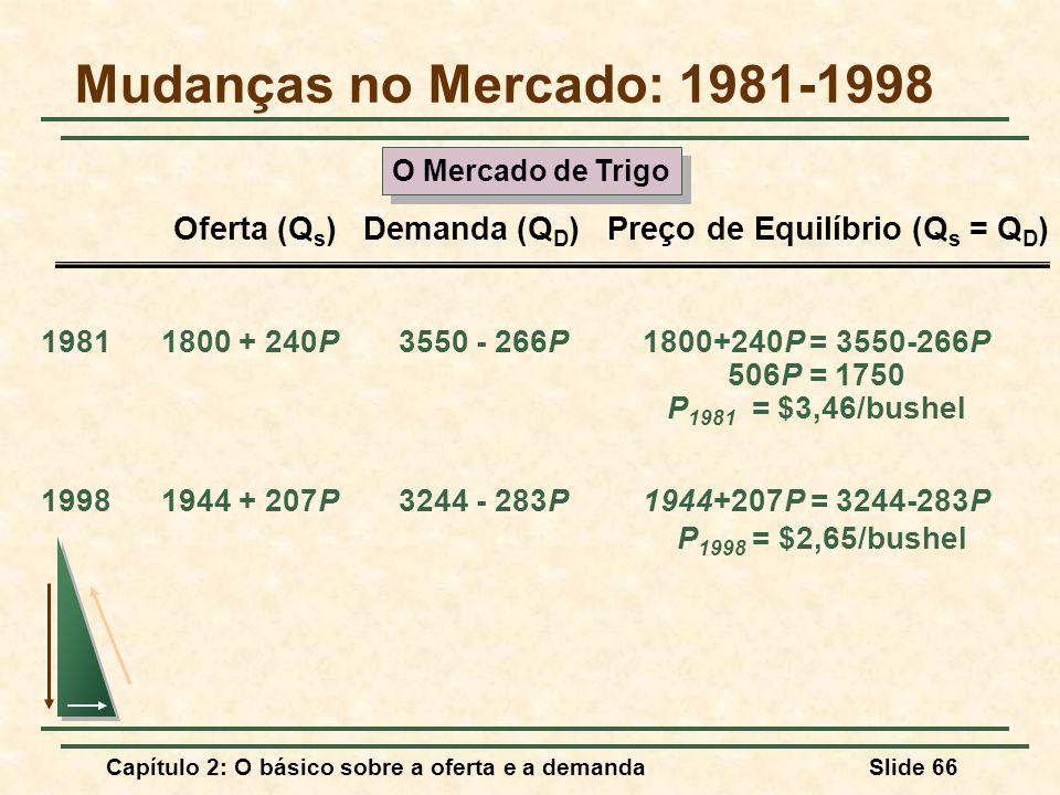 Capítulo 2: O básico sobre a oferta e a demandaSlide 66 19811800 + 240P3550 - 266P1800+240P = 3550-266P 506P = 1750 P 1981 = $3,46/bushel 19981944 + 2