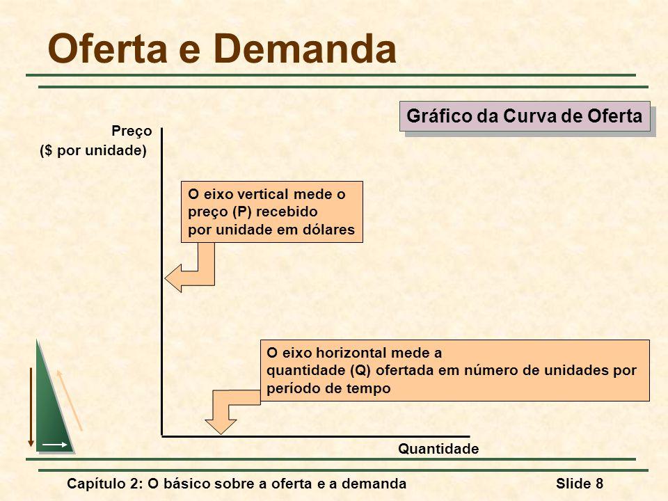 Capítulo 2: O básico sobre a oferta e a demandaSlide 9 Oferta e Demanda S A curva de oferta tem inclinação positiva, demonstrando que, para preços mais elevados, as firmas produzirão mais Gráfico da Curva de Oferta Gráfico da Curva de Oferta Quantidade Prrço ($ por unidade) P1P1 Q1Q1 P2P2 Q2Q2