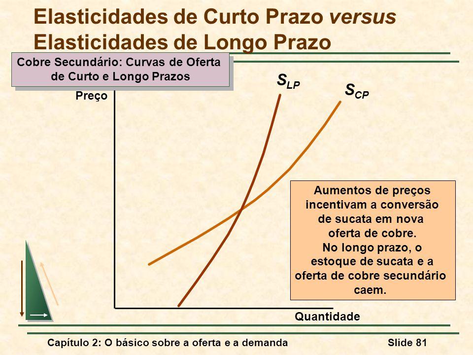 Capítulo 2: O básico sobre a oferta e a demandaSlide 81 S CP Cobre Secundário: Curvas de Oferta de Curto e Longo Prazos Cobre Secundário: Curvas de Of