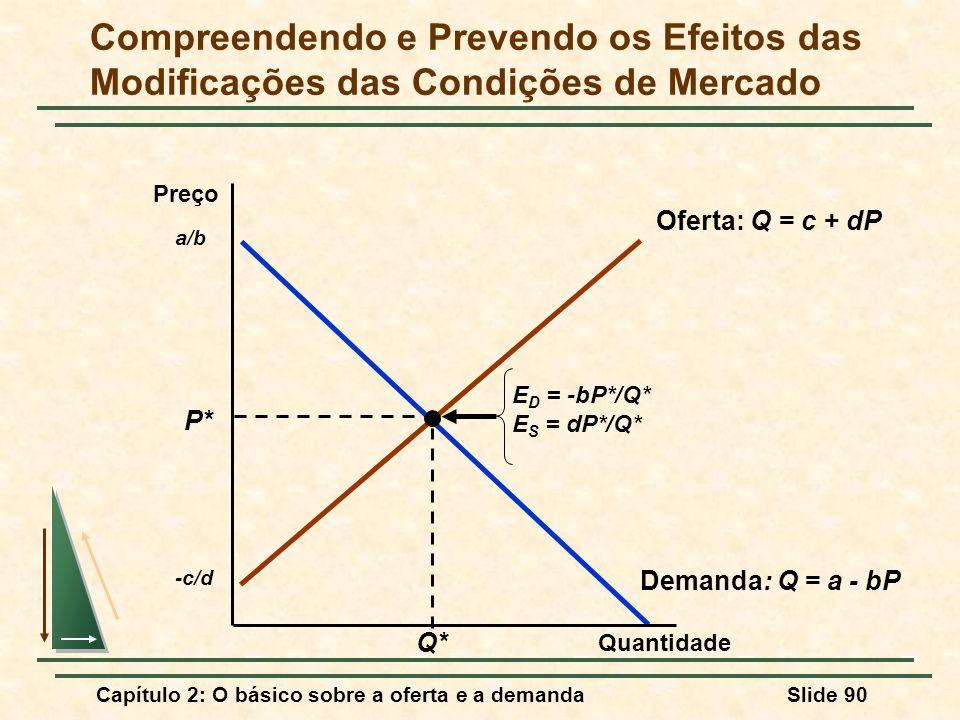 Capítulo 2: O básico sobre a oferta e a demandaSlide 90 Demanda: Q = a - bP a/b Oferta: Q = c + dP -c/d P* Q* E D = -bP*/Q* E S = dP*/Q* Compreendendo