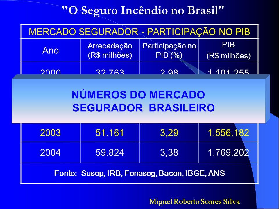 O Seguro Incêndio no Brasil Portanto eu tenho que lhes destacar: Miguel Roberto Soares Silva Os benefícios dos Equipamentos de Detecção e Combate ao fogo.