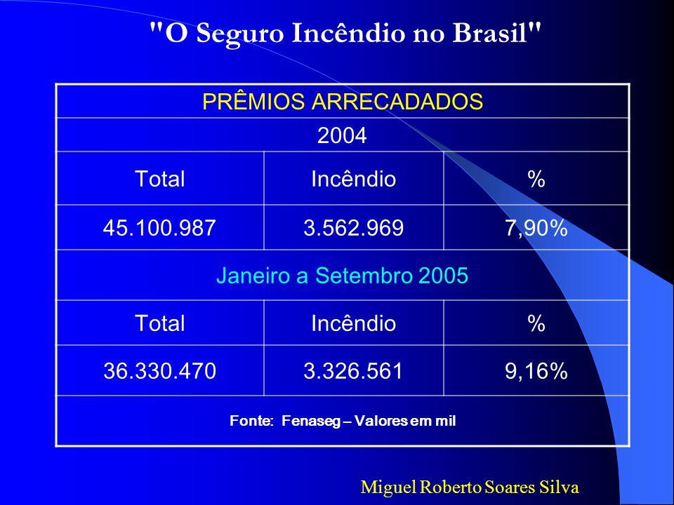 MERCADO SEGURADOR - PARTICIPAÇÃO NO PIB Ano Arrecadação (R$ milhões) Participação no PIB (%) PIB (R$ milhões) 200032.7632,981.101.255 200137.6563,141.198.736 200242.5143,161.346.028 200351.1613,291.556.182 200459.8243,381.769.202 Fonte: Susep, IRB, Fenaseg, Bacen, IBGE, ANS Miguel Roberto Soares Silva O Seguro Incêndio no Brasil NÚMEROS DO MERCADO SEGURADOR BRASILEIRO