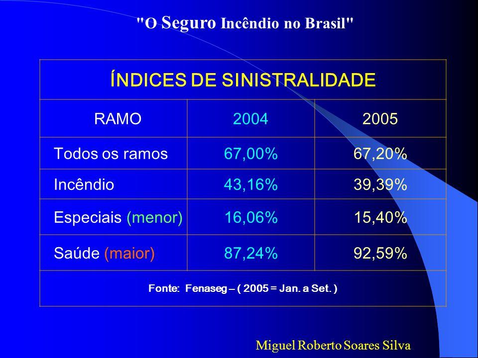 ÍNDICES DE SINISTRALIDADE RAMO20042005 Todos os ramos67,00%67,20% Incêndio43,16%39,39% Especiais (menor)16,06%15,40% Saúde (maior)87,24%92,59% Fonte: Fenaseg – ( 2005 = Jan.