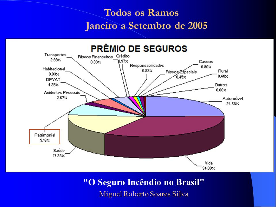 O Seguro Incêndio no Brasil Miguel Roberto Soares Silva Todos os Ramos Janeiro a Setembro de 2005