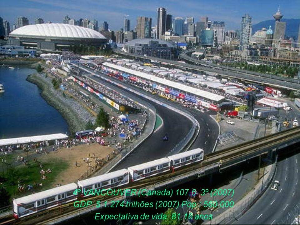 5º AUCKLAND (Nova Zelandia) 107,3 5º (2007) GDP: $ 112,6 bilhões(2007) Pop.: 1,18 milhões Expectativa de vida: 80,24 anos