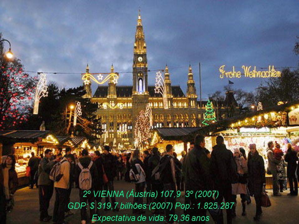 2º GENEVA (empatado) Suíça 107,9 2º (2007) GDP: $ 300,9 bilhões (2007) Pop.: 185.000 Expectativa de vida: 80,74 anos