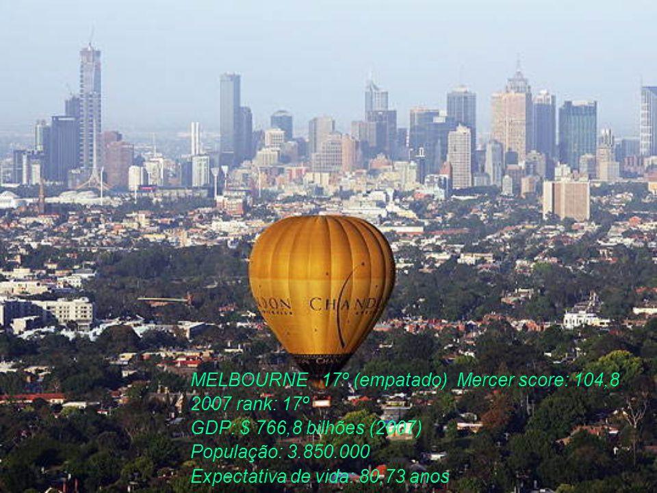 MELBOURNE 17º (empatado) Mercer score: 104,8 2007 rank: 17º GDP: $ 766,8 bilhões (2007) População: 3.850.000 Expectativa de vida: 80,73 anos