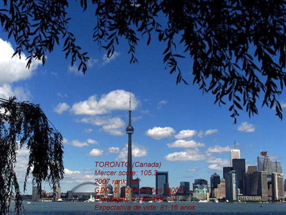 TORONTO (Canada) Mercer score: 105,3 2007 rank: 15º GDP: $ 1.274 trilhões (2007) População: 2.481.494 Expectativa de vida: 81,16 anos