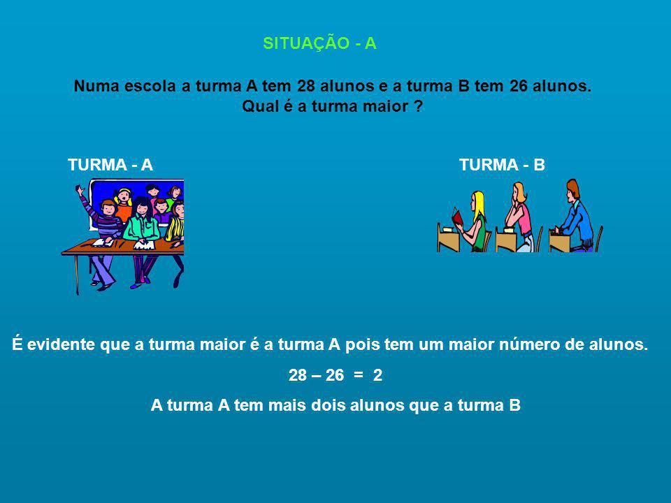 SITUAÇÃO - A Numa escola a turma A tem 28 alunos e a turma B tem 26 alunos.
