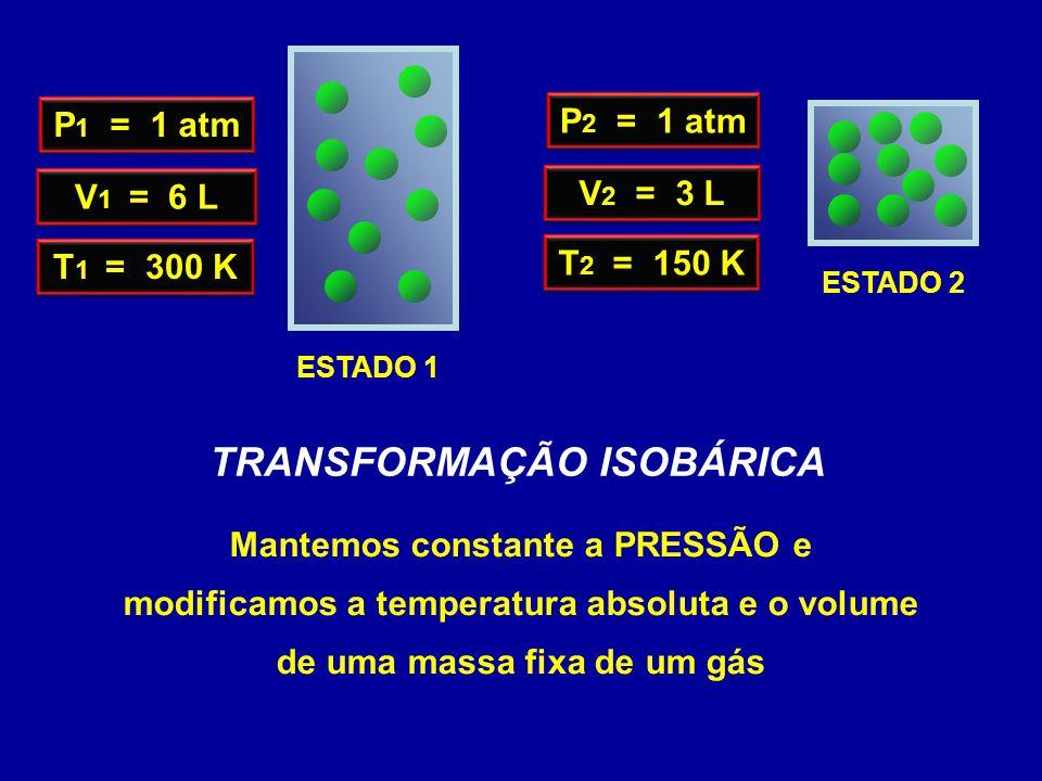 ESTADO 2 V 1 = 6 L T 1 = 300 K P 1 = 1 atm V 2 = 3 L T 2 = 150 K P 2 = 1 atm ESTADO 1 TRANSFORMAÇÃO ISOBÁRICA Mantemos constante a PRESSÃO e modificamos a temperatura absoluta e o volume de uma massa fixa de um gás