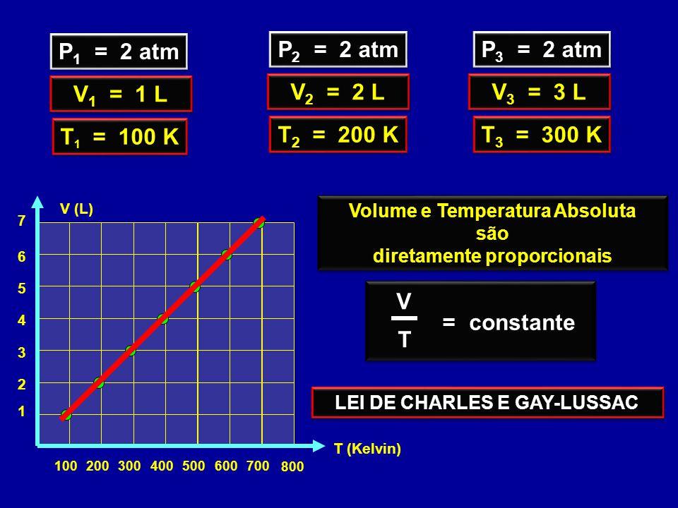 P 1 = 2 atm V 1 = 1 L T 1 = 100 K P 2 = 2 atm V 2 = 2 L T 2 = 200 K P 3 = 2 atm V 3 = 3 L T 3 = 300 K 100200300400 800 500700600 1 2 3 4 T (Kelvin) 5 7 6 V (L) Volume e Temperatura Absoluta são diretamente proporcionais Volume e Temperatura Absoluta são diretamente proporcionais LEI DE CHARLES E GAY-LUSSAC V T =constante