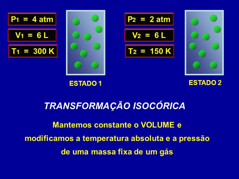 ESTADO 1 TRANSFORMAÇÃO ISOCÓRICA Mantemos constante o VOLUME e modificamos a temperatura absoluta e a pressão de uma massa fixa de um gás ESTADO 2 P 1 = 4 atm V 1 = 6 L T 1 = 300 K P 2 = 2 atm V 2 = 6 L T 2 = 150 K