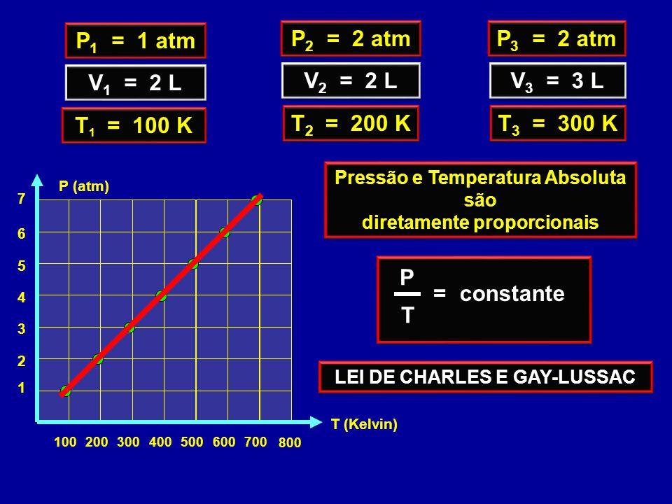 100200300400 800 500700600 1 2 3 4 T (Kelvin) 5 7 6 P (atm) V 1 = 2 L P 1 = 1 atm T 1 = 100 K V 2 = 2 L P 2 = 2 atm T 2 = 200 K V 3 = 3 L P 3 = 2 atm T 3 = 300 K Pressão e Temperatura Absoluta são diretamente proporcionais Pressão e Temperatura Absoluta são diretamente proporcionais P T =constante LEI DE CHARLES E GAY-LUSSAC
