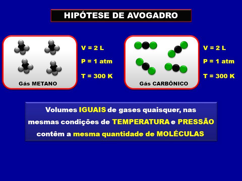 Volumes IGUAIS de gases quaisquer, nas mesmas condições de TEMPERATURA e PRESSÃO contêm a mesma quantidade de MOLÉCULAS Volumes IGUAIS de gases quaisquer, nas mesmas condições de TEMPERATURA e PRESSÃO contêm a mesma quantidade de MOLÉCULAS HIPÓTESE DE AVOGADRO V = 2 L P = 1 atm T = 300 K V = 2 L P = 1 atm T = 300 K Gás METANOGás CARBÔNICO