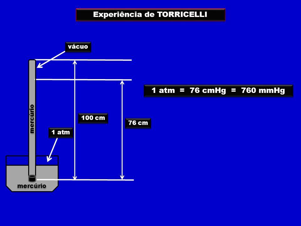 100 cm 76 cm vácuo 1 atm = 76 cmHg = 760 mmHg mercúrio Experiência de TORRICELLI 1 atm