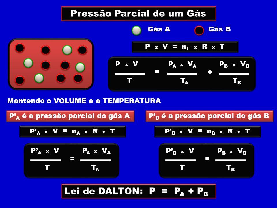Pressão Parcial de um Gás Gás AGás B P x V = n T x R x T P x V P A x V A P B x V B = + T T A T B Mantendo o VOLUME e a TEMPERATURA P' A x V = n A x R x T P' A x V P A x V A = T T A P' A é a pressão parcial do gás A P' B x V = n B x R x T P' B x V P B x V B = T T B P' B é a pressão parcial do gás B Lei de DALTON: P = P A + P B