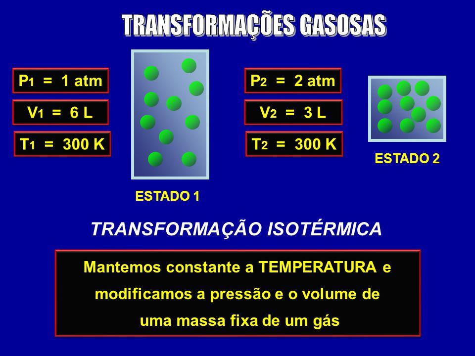 ESTADO 1 ESTADO 2 P 1 = 1 atm V 1 = 6 L T 1 = 300 K P 2 = 2 atm V 2 = 3 L T 2 = 300 K TRANSFORMAÇÃO ISOTÉRMICA Mantemos constante a TEMPERATURA e modificamos a pressão e o volume de uma massa fixa de um gás Mantemos constante a TEMPERATURA e modificamos a pressão e o volume de uma massa fixa de um gás