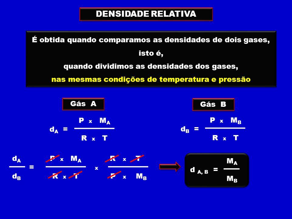 É obtida quando comparamos as densidades de dois gases, isto é, quando dividimos as densidades dos gases, nas mesmas condições de temperatura e pressão É obtida quando comparamos as densidades de dois gases, isto é, quando dividimos as densidades dos gases, nas mesmas condições de temperatura e pressão DENSIDADE RELATIVA P x M A d A = R x T P x M B d B = R x T Gás A Gás B d A P x M A R x T = x d B R x T P x M B M A d A, B = M B