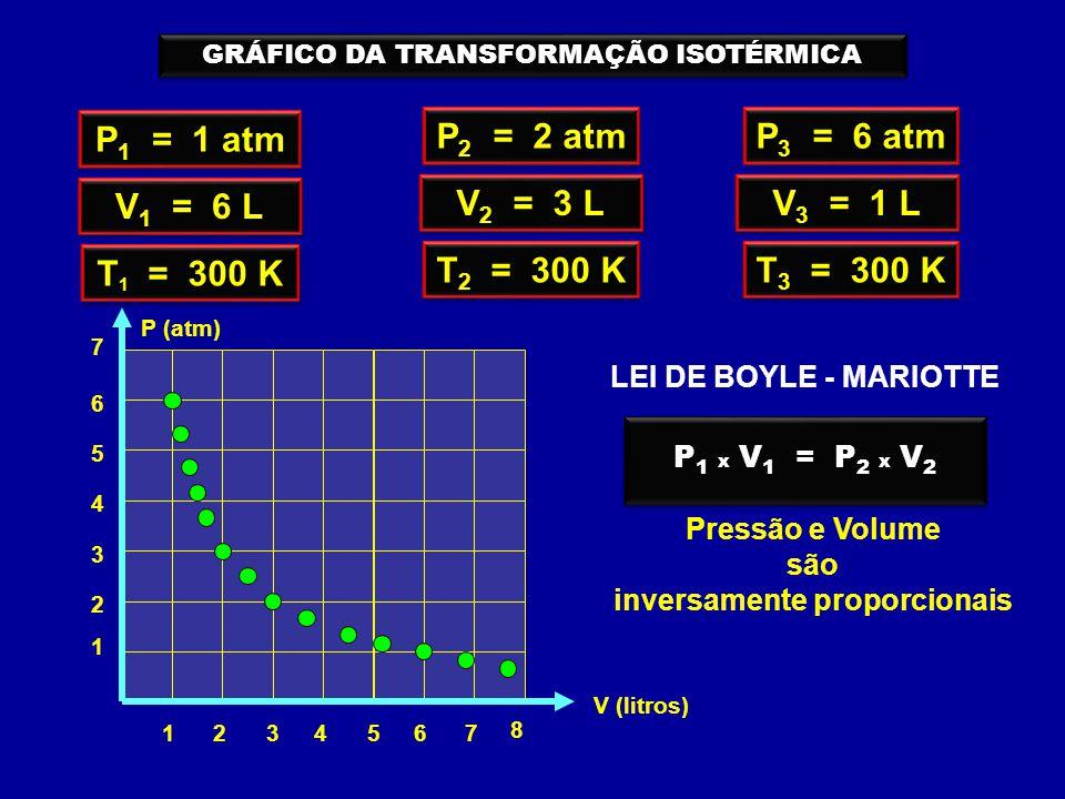 P 1 = 1 atm V 1 = 6 L T 1 = 300 K 1234 8 576 1 2 3 4 V (litros) 5 7 6 P (atm) P 2 = 2 atm V 2 = 3 L T 2 = 300 K P 3 = 6 atm V 3 = 1 L T 3 = 300 K GRÁFICO DA TRANSFORMAÇÃO ISOTÉRMICA Pressão e Volume são inversamente proporcionais P x V = constante LEI DE BOYLE - MARIOTTE P 1 x V 1 = P 2 x V 2