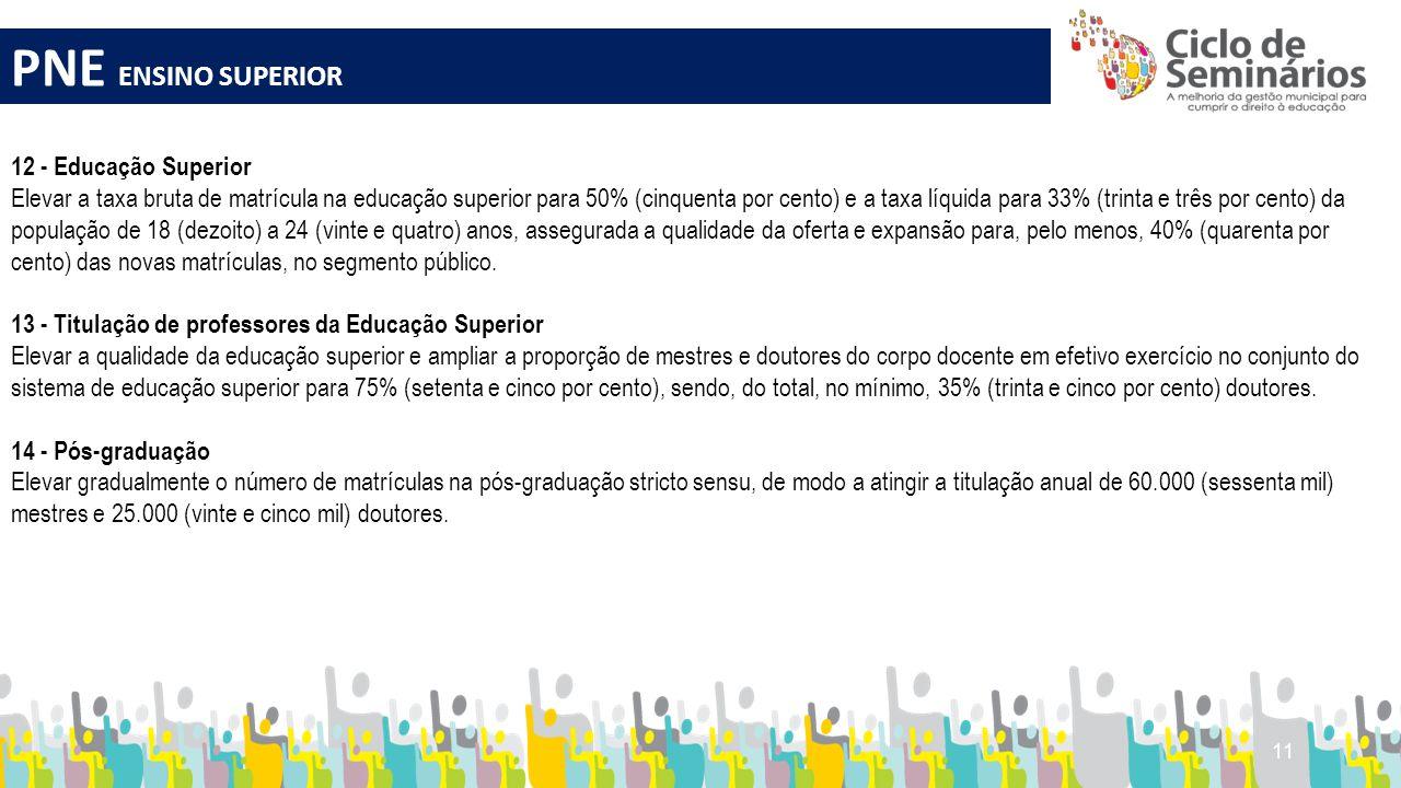 11 PNE ENSINO SUPERIOR 12 - Educação Superior Elevar a taxa bruta de matrícula na educação superior para 50% (cinquenta por cento) e a taxa líquida pa