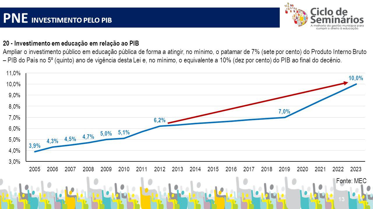 13 PNE INVESTIMENTO PELO PIB 20 - Investimento em educação em relação ao PIB Ampliar o investimento público em educação pública de forma a atingir, no