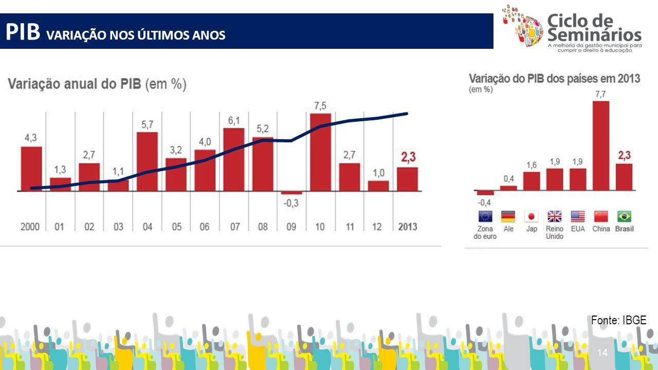 14 PIB VARIAÇÃO NOS ÚLTIMOS ANOS Fonte: IBGE