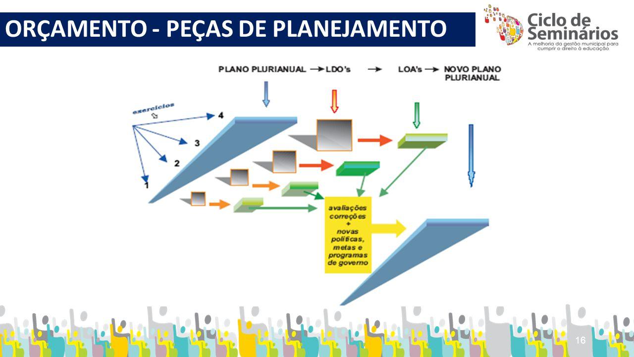 ORÇAMENTO - PEÇAS DE PLANEJAMENTO 16