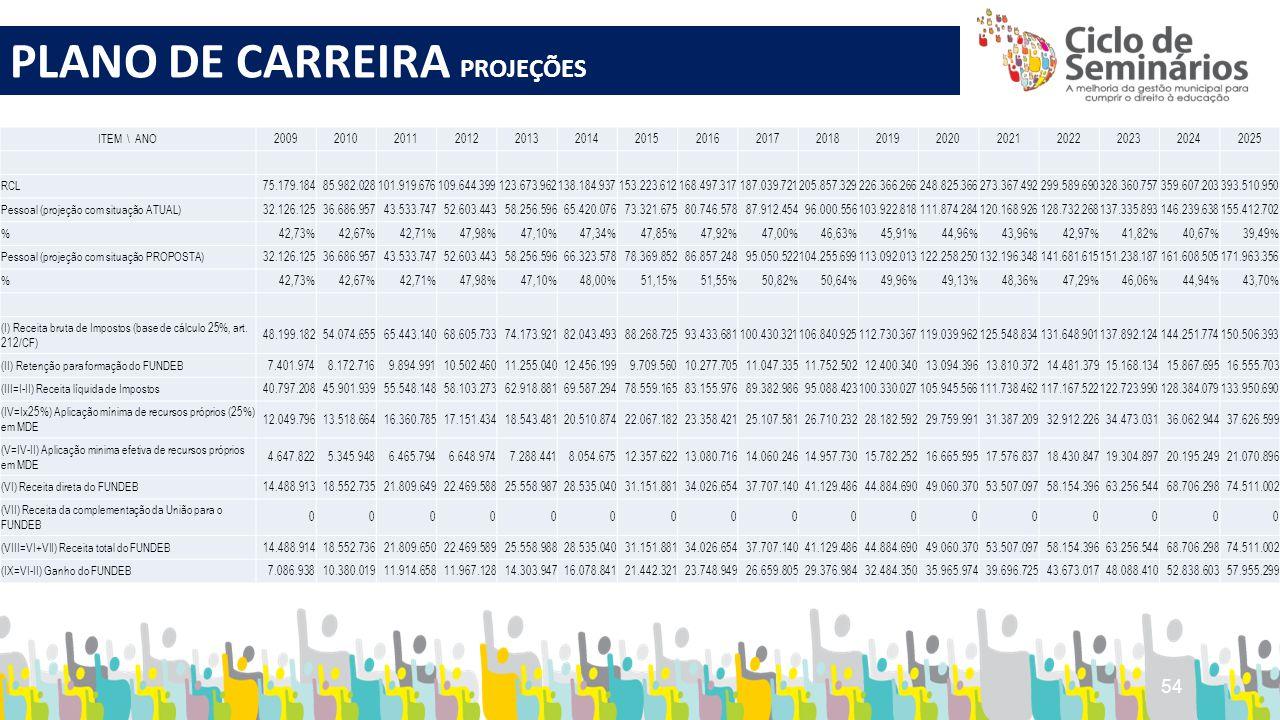 54 PLANO DE CARREIRA PROJEÇÕES ITEM \ ANO20092010201120122013201420152016201720182019202020212022202320242025 RCL75.179.18485.982.028101.919.676109.64