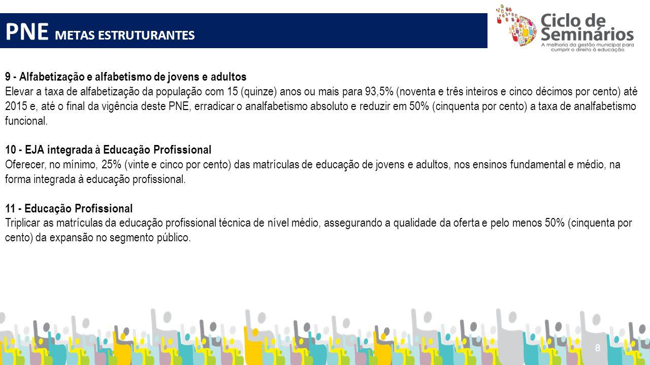 9 PNE REDUÇÃO DAS DESIGUALDADES E VALORIZAÇÃO DA DIVESIDADE 4 - Educação Especial/Inclusiva Universalizar, para a população de 4 (quatro) a 17 (dezessete) anos com deficiência, transtornos globais do desenvolvimento e altas habilidades ou superdotação, o acesso à educação básica e ao atendimento educacional especializado, preferencialmente na rede regular de ensino, com a garantia de sistema educacional inclusivo, de salas de recursos multifuncionais, classes, escolas ou serviços especializados, públicos ou conveniados.