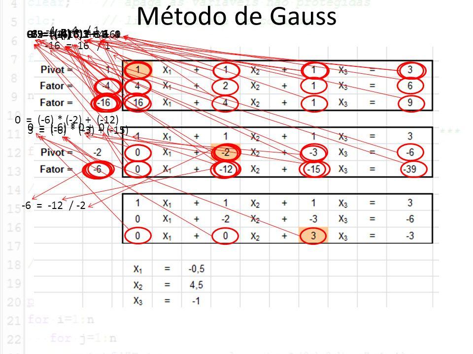 Método de Gauss -4 = 4 / 1 -16 = 16 / 1 -6 = (-4) * 3 + 6 -39 = (-16) * 3 + 9-2 = (-4) * 1 + 2 -3 = (-4) * 1 + 1 0 = (-4) * 1 + 40 = (-16) * 1 + 16-12