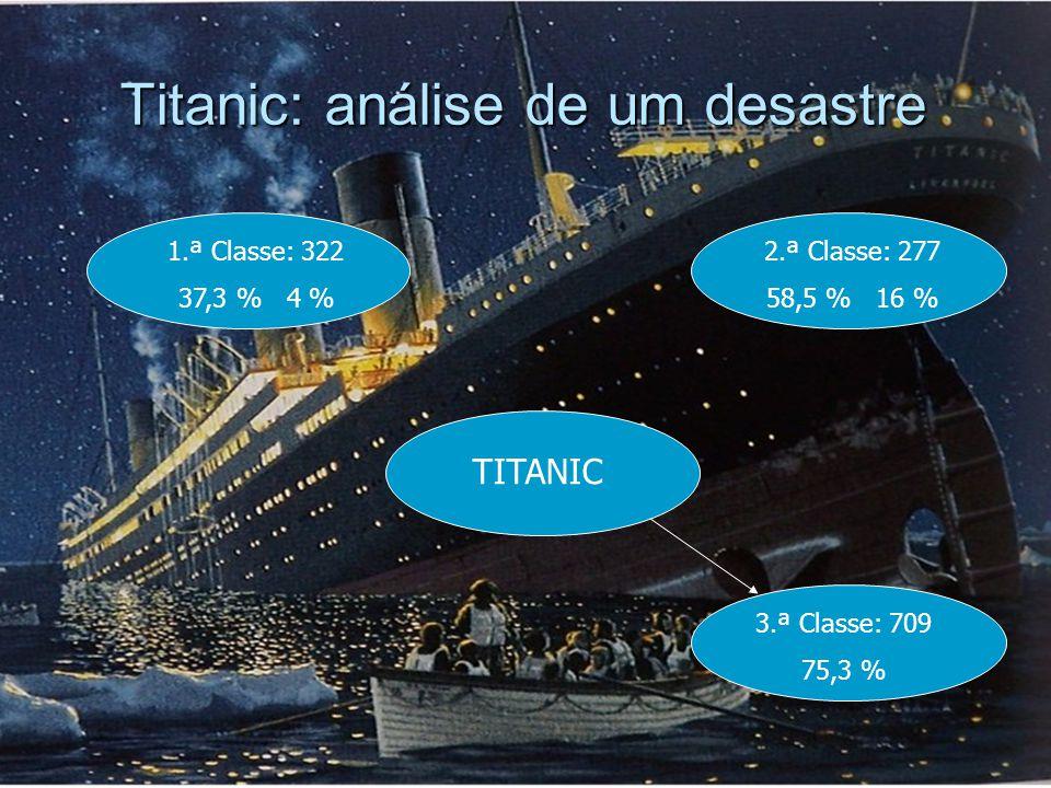 Titanic: análise de um desastre 1.ª Classe: 322 37,3 % 4 % TITANIC Actividades Industriais e Agrícolas 3.ª Classe: 709 75,3 % 2.ª Classe: 277 58,5 % 16 %